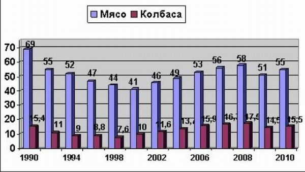 О колбасе в СССР колбаса, колбасы, Докторской, советской, колбас, стояли, просто, сейчас, который, статистику, тогда, долго, магазине, после, легенды, Магазин, предъявляют, легенд, прилавков, непомерно