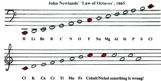 Newlands_notes