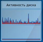 hdd activity chrome