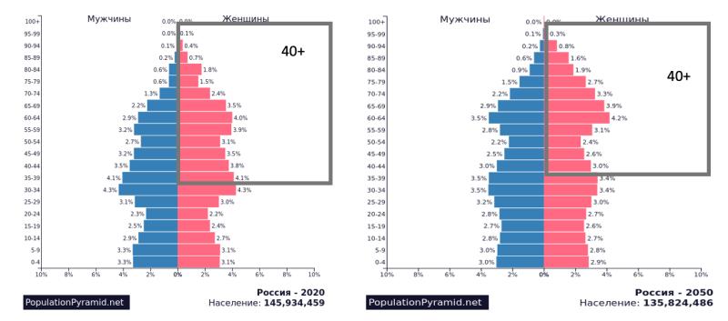 https://www.populationpyramid.net/ru/%D1%80%D0%BE%D1%81%D1%81%D0%B8%D1%8F/2020/
