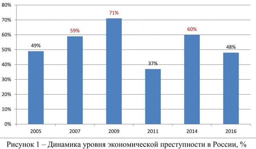 экономические преступления 2011 года позже