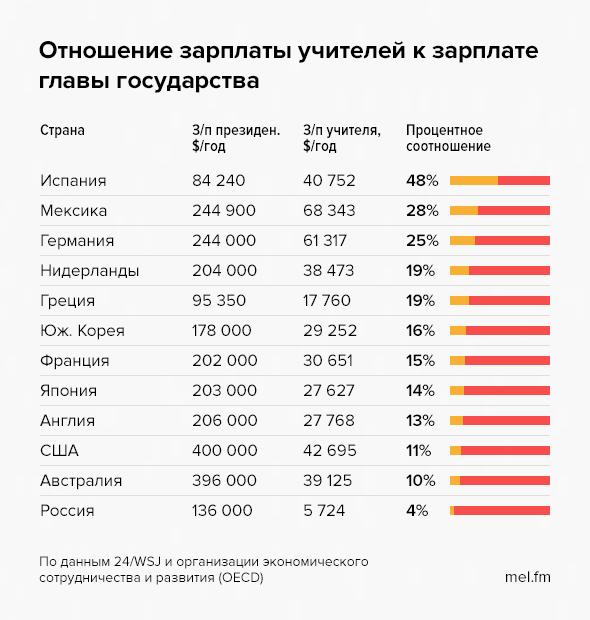 Картинки по запросу Нищенская  зарплата  педагога