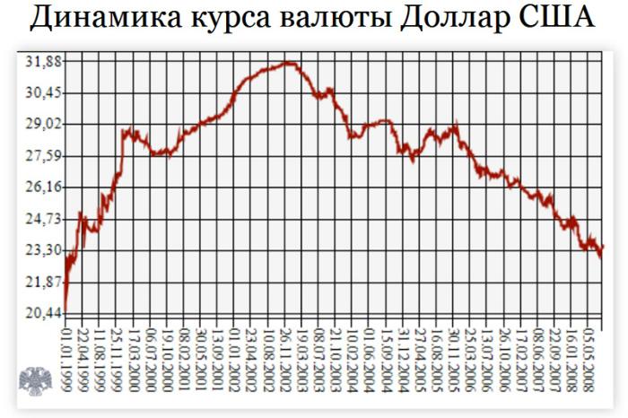 Курс рубля к доллару динамика