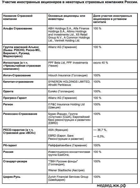 Участие иностранных акционеров в некоторых страховых компаниях России.