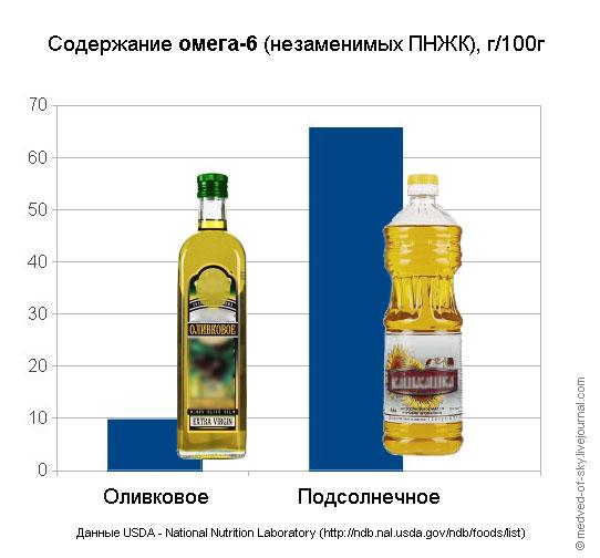 Содержание полиненасыщенных жирных кислот в оливковом и подсолнечном масле