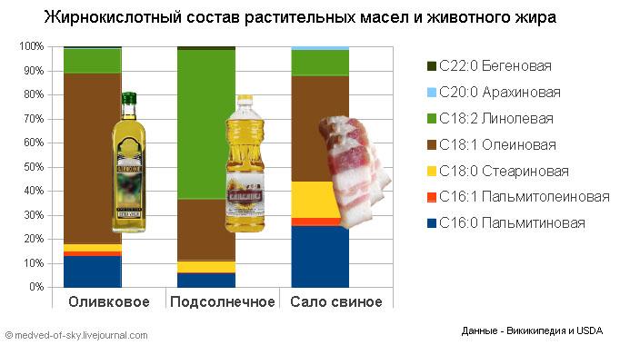 Кому и сколько можно есть сливочное масло полезные