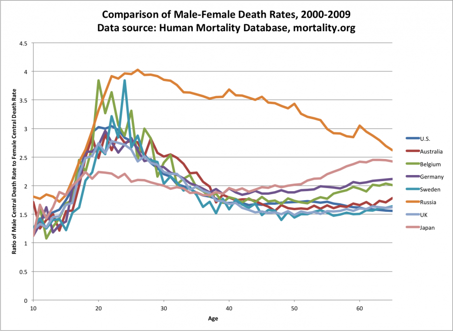 Death_rate_ratios