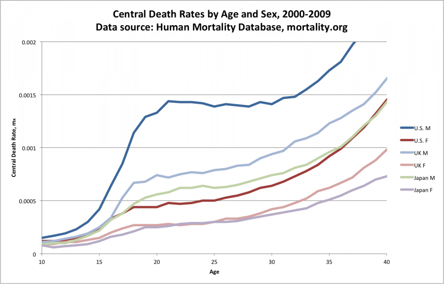 Central_death_rates_2000-2009