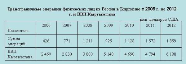 Переводы_киргизы