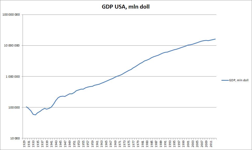 GDP USA