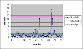 bandwidth example