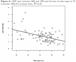 GDP and penile length