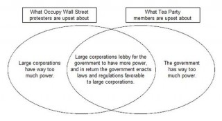 Occupation and Tea Party