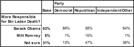 poll.Ohio.binladen