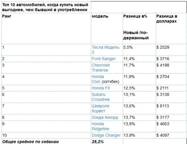 В США Тесла меньше всего теряет в стоимости, а Тоеда не вошла в десятку