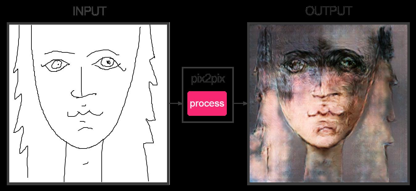 Pix2pix рисуем ужасные рисунки и оживляем их