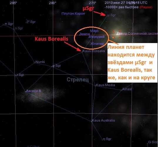 Линия планет находится между звёздами µSgr  и Kaus Borealis, так же, как и на круге