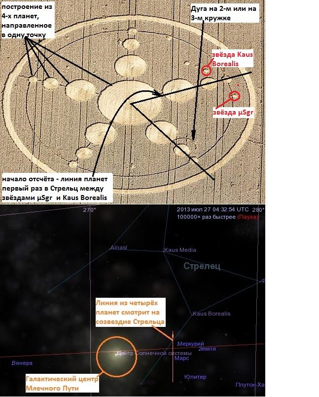 Линия из четырёх планет смотрит на созвездие Стрельца