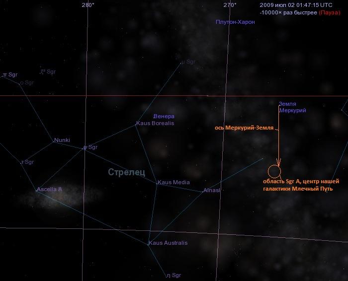 ось Меркурий-Земля направлена на галактический центр