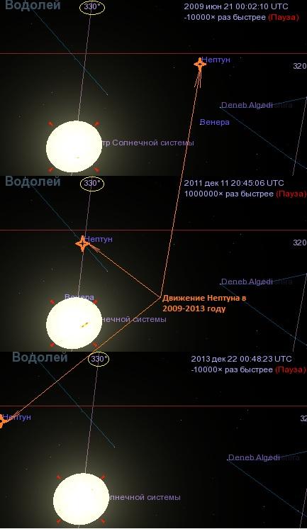 планета Нептун находится в созвездии Водолея в 2009-2013 году