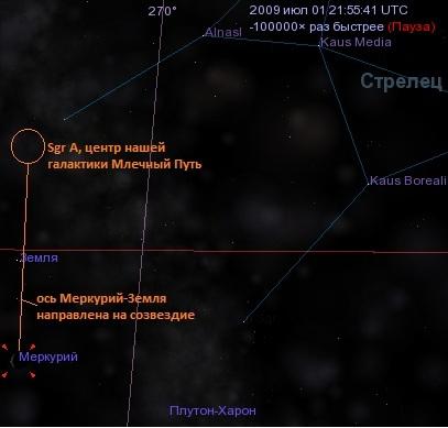 1.07.2009 ось Меркурий-Земля направлена на созвездие Стрельца
