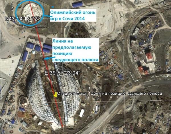 Стадион Фишт, Сочи на позицию будущего полюса
