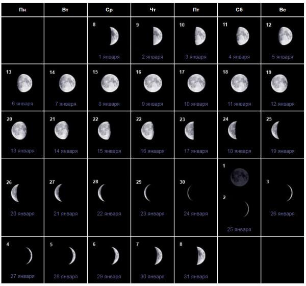 фазы луны январь 2020