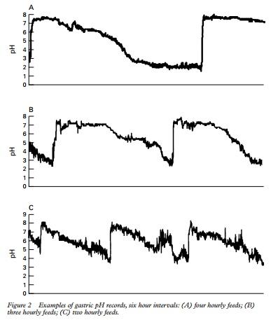 рН желудка в зависимости от частоты кормлений