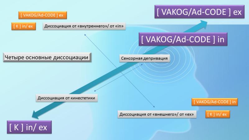 Онтология диссоциаций.