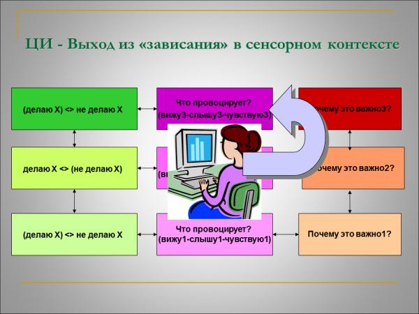 Управление ЦИ