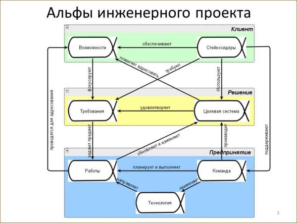 Альфы инженерного проекта2