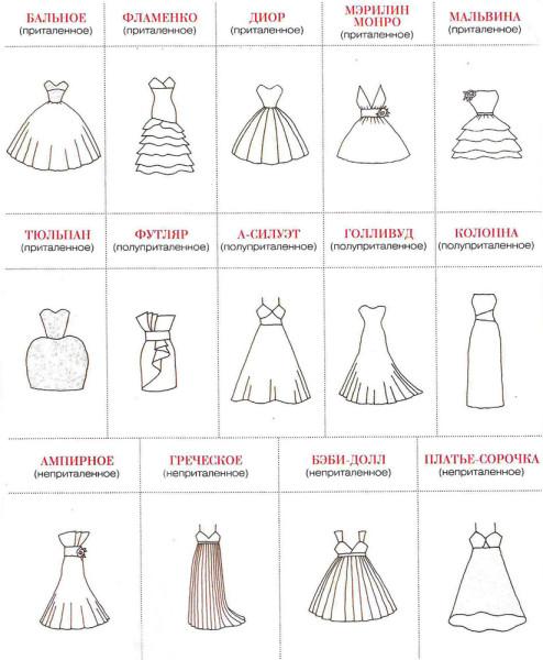 Тип свадебных платьев фото