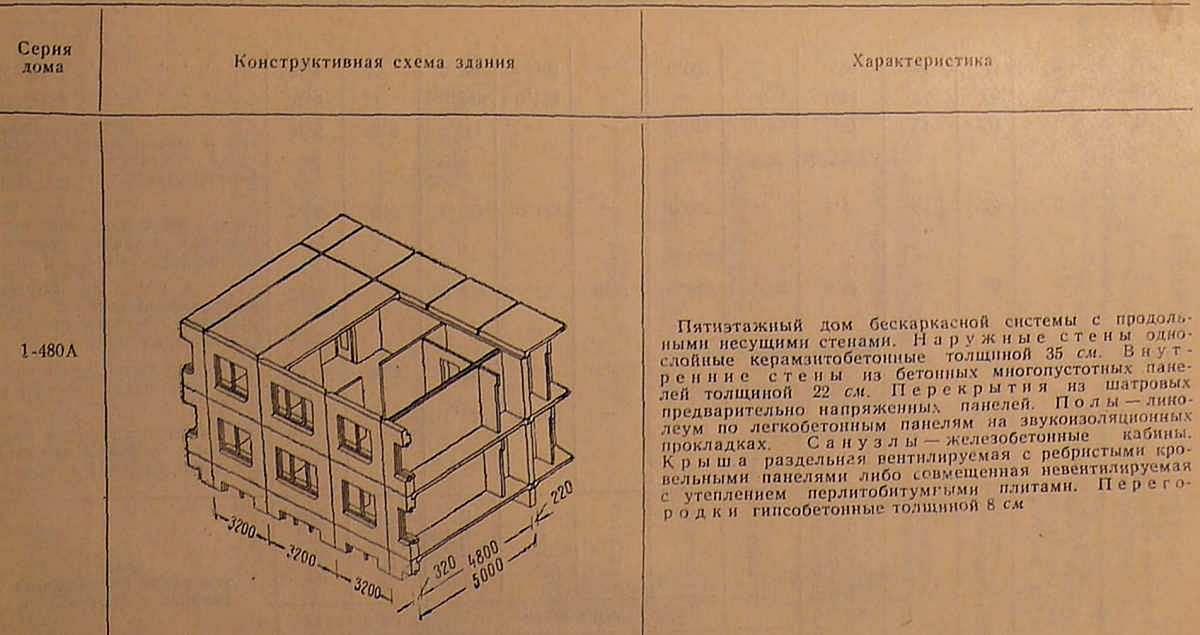 Хрущевки 26. серии i-464, 480, 438 - предметы советской жизн.
