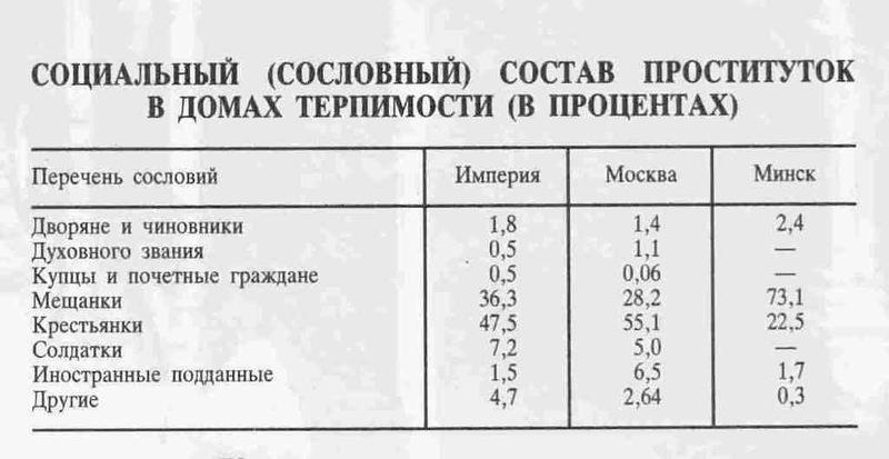 проститутки до 900 рублей