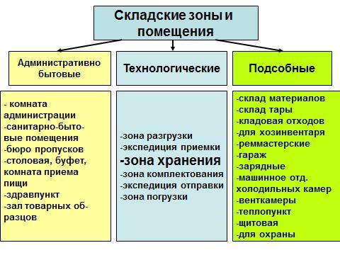 Складские зоны и помещения