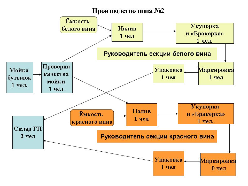 Бережливое производство - Управление цепочками поставок, логистика