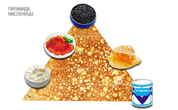 Пирамида масленицы
