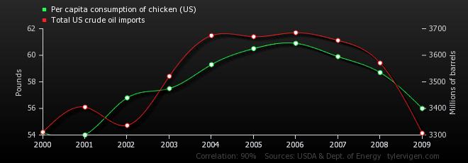 per-capita-consumption-of-chicken-us_total-us-crude-oil-imports
