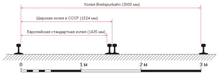 800px-RU_Breitspurbahn_Compare.svg