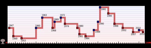 600px-Doomsday_Clock_graph_ru.svg