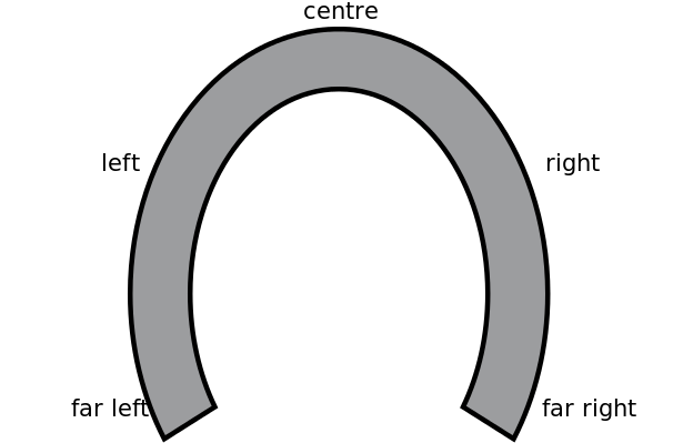 Political_spectrum_horseshoe_model.svg