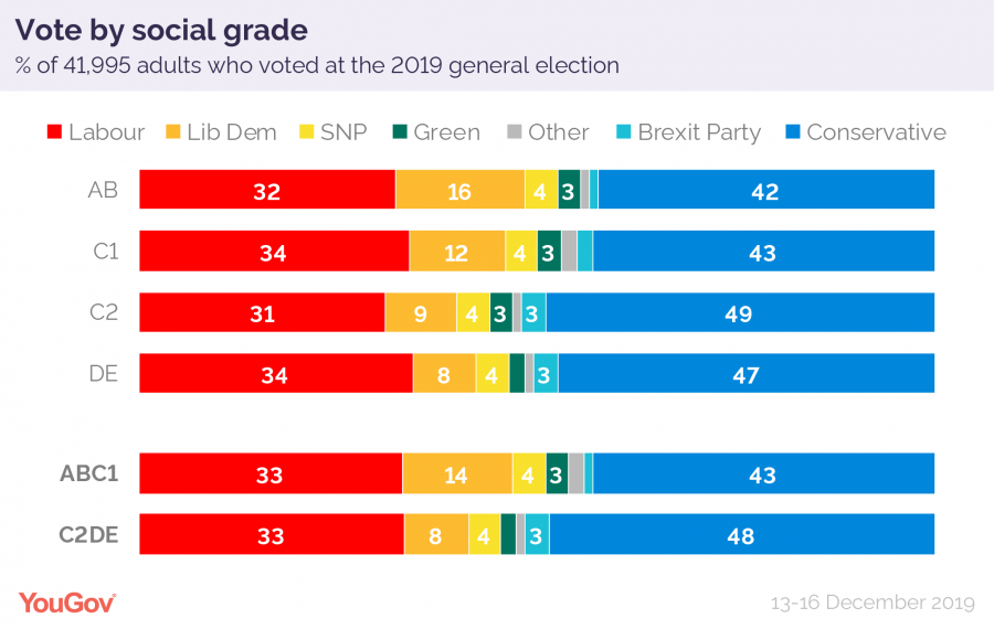 How Britain voted 2019 social grade-01.png