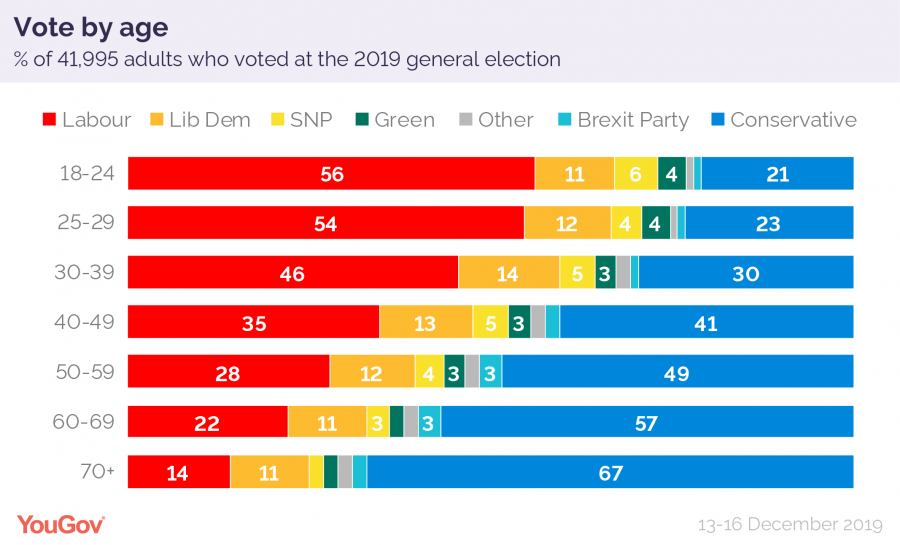 How Britain voted 2019 age-01.png