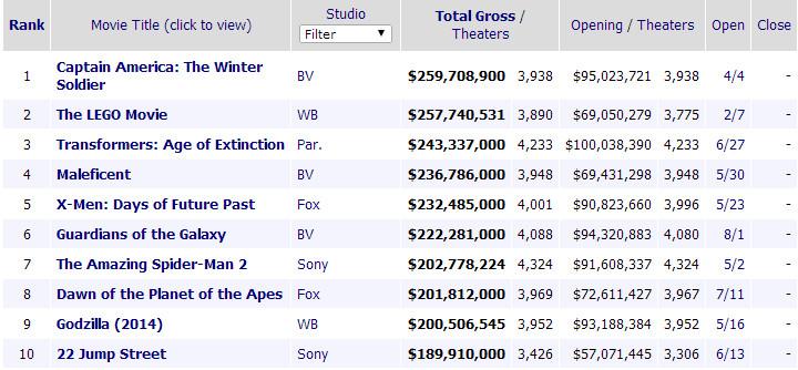 box office 2014-1