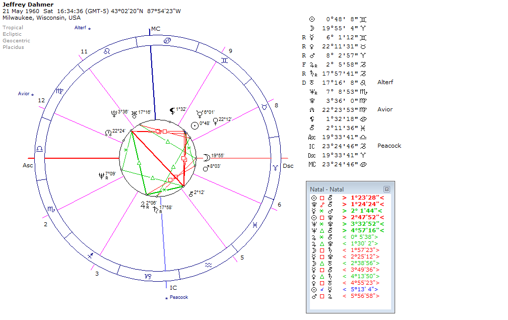 карта на день знакомства астрология
