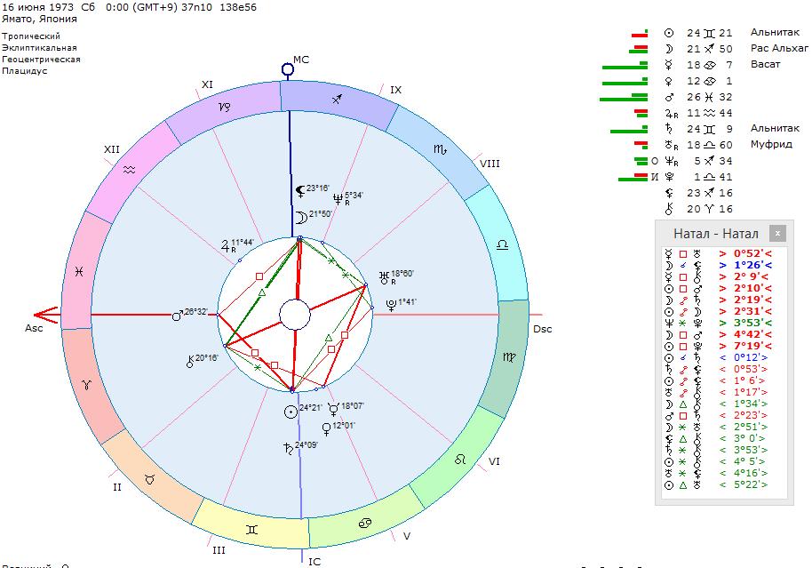 alphabets astrology