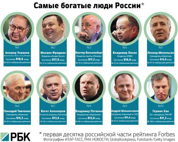Г.Сидоров о российских олигархах и их хозяевах.