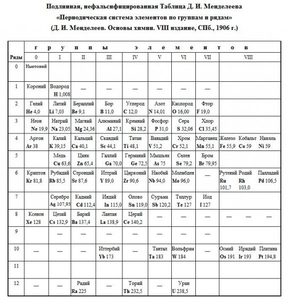 Д.Менделеев об эфире. Блог Михаэля101063 584393_600