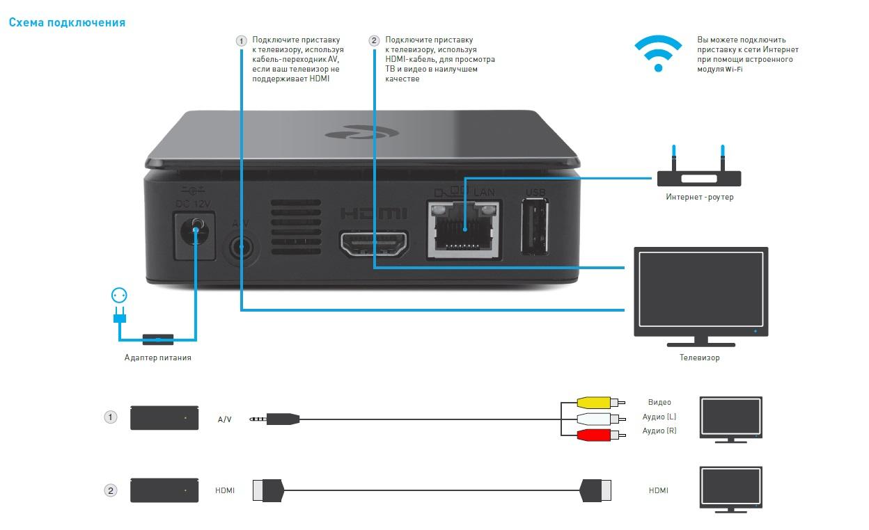 Как сделать два телевизора от одного ресивера