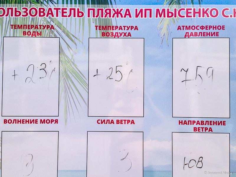 Сегодня в Крыму: море, погода, цены